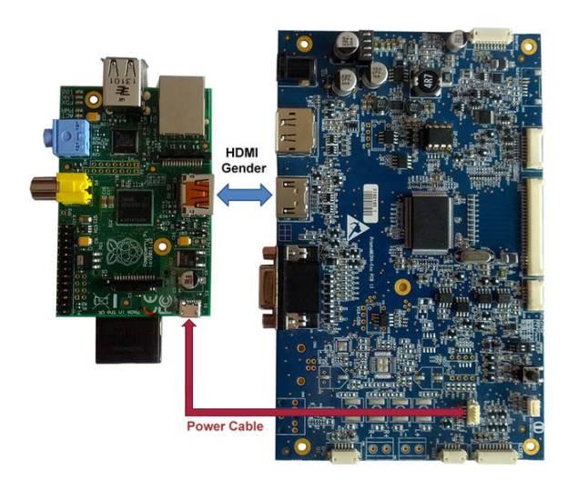 Raspberry Pi & PrismaMediaeco