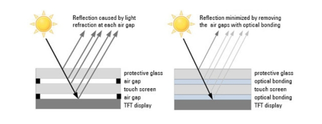 VacuBond comparison in  direct sunlight